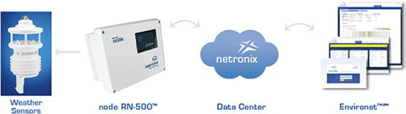 Netronix node with Thiamis ICU
